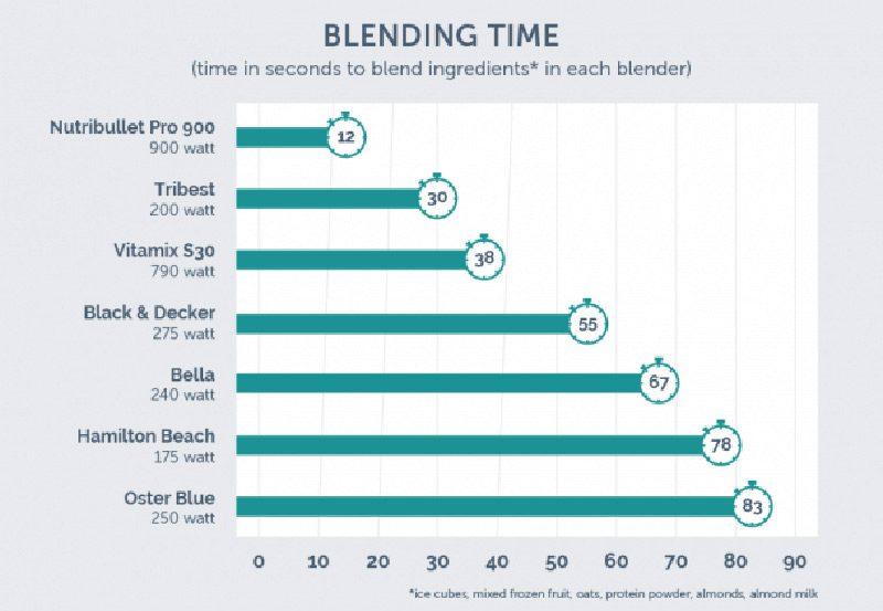 blender-time-2-610x422-1